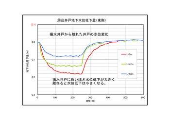 02周辺井戸水位.jpg